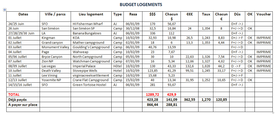 ouest 2009 notre budget en route vers l 39 ouest