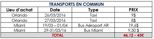 BUDGET-transportscommuns